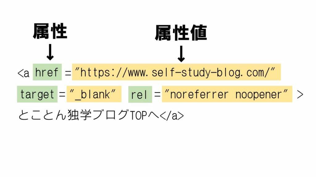 HTMLの属性と属性値