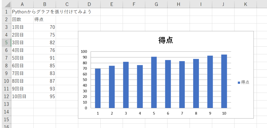 PythonでExcelににグラフを張り付ける方法