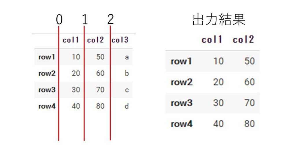 データフレームの列のスライス
