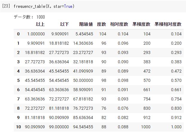 Pythonで度数分布表を作成