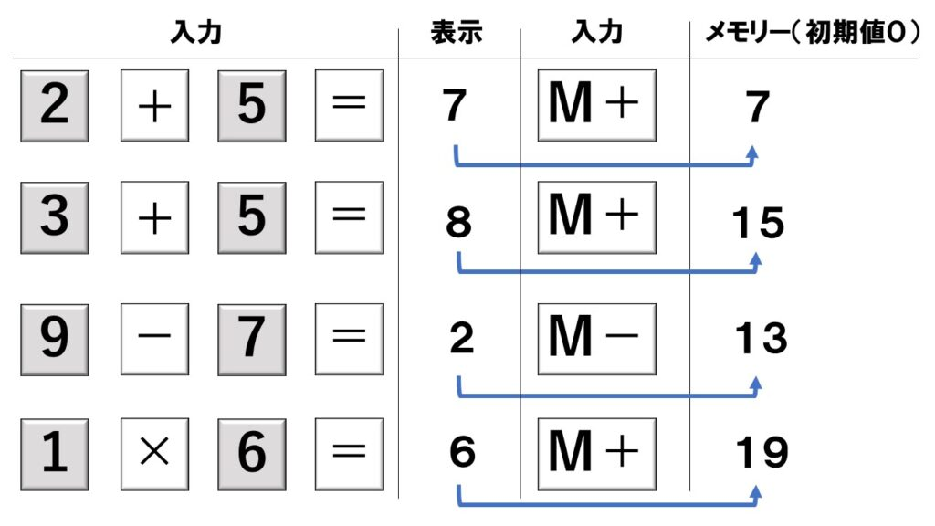 電卓のメモリー機能の使い方